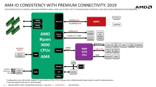 small resolution of update may 21st there is also information on the x570 chipset s tdp update may 23rd hkepc posted what looks like an official amd slide with a