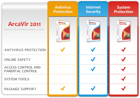 ArcaVir 2011 Antivirus Comparison Chart