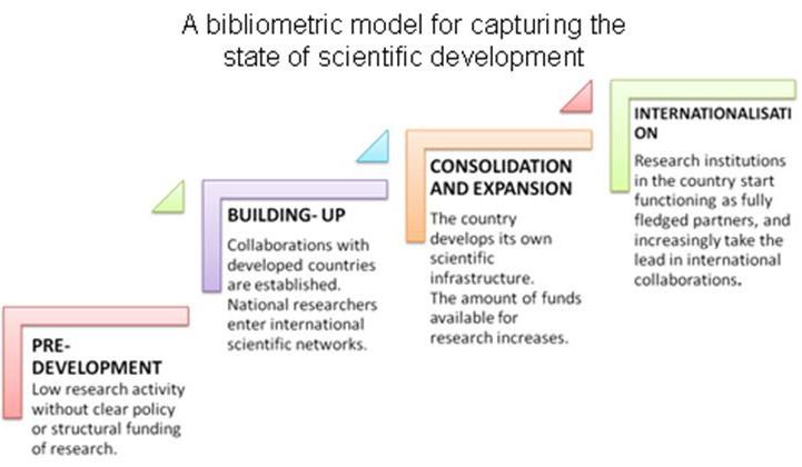 bibliometric model