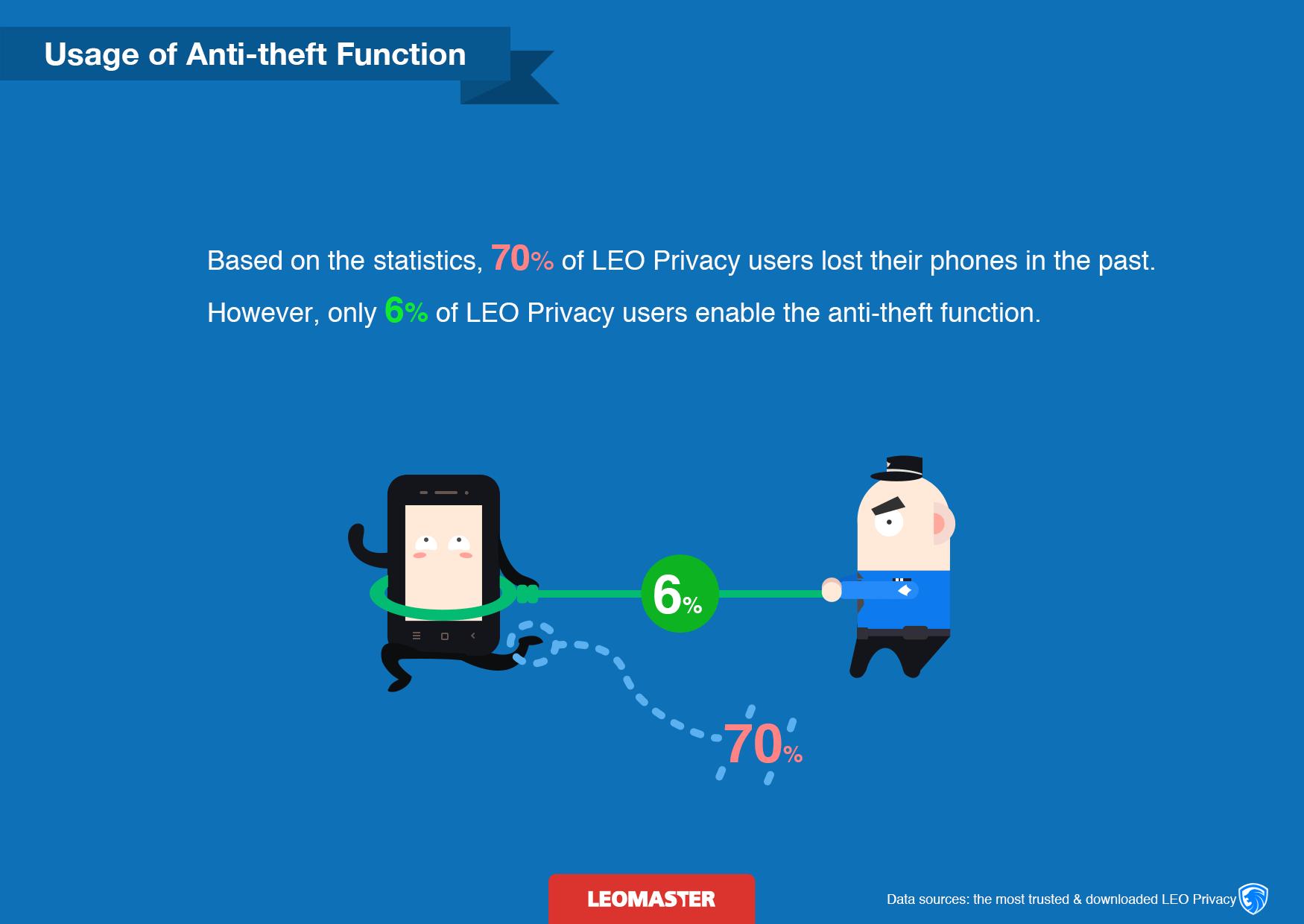 Leomaster mobile privacy data report 1