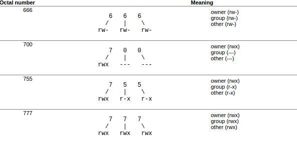 octal-three-digit-permissions