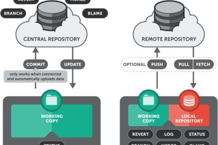 Git commands for beginners