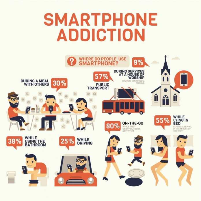 Smartphone Addiction Depression, Anxiety and Loneliness