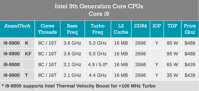 Intel 9th Gen Coffee Lake H