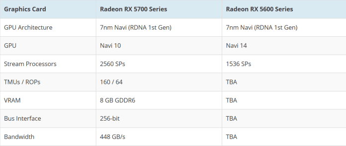 AMD Radeon RX Navi 14 Coming Soon: 7nm RDNA for the Low-End