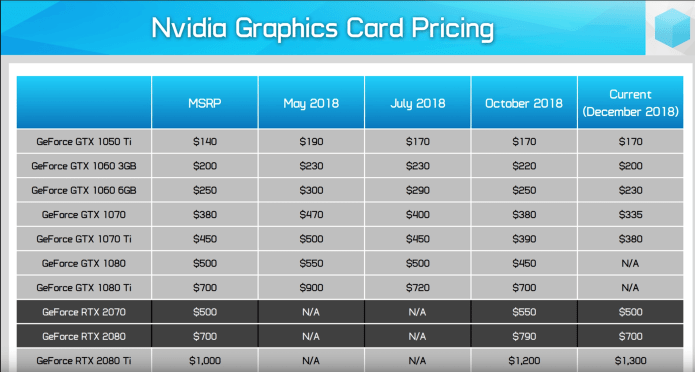 NVIDIA graphics card prices