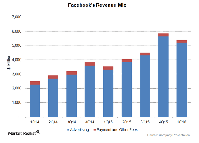 Facebook Revenue Graph