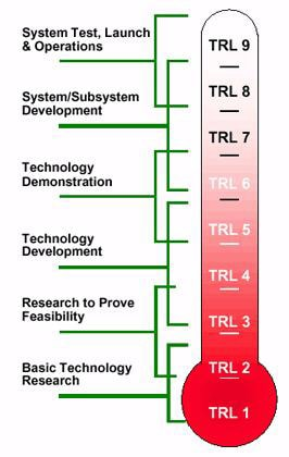 Technology Readiness Meter NASA