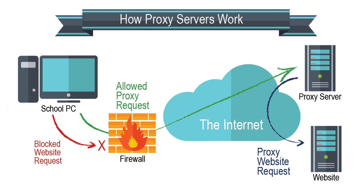 How Proxy Sites Work
