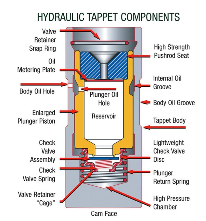 setting valves