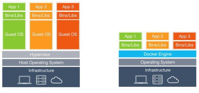 virtualmachines vs containers