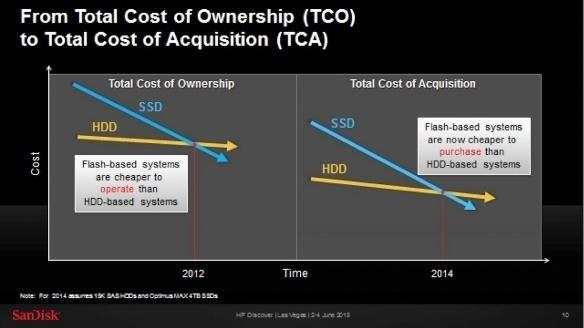 hdd versus sdd tco