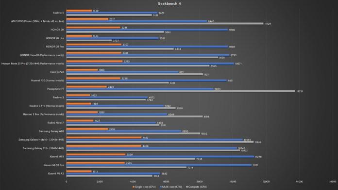 <em>realme</em> 5 Geekbench 4 benchmark