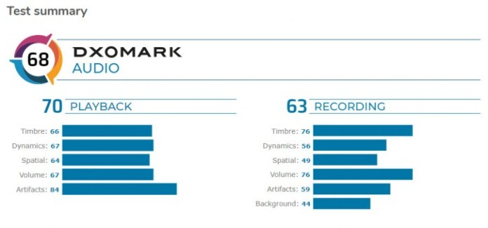 The Google Pixel 4 earns 5th position in DxOMark's audio ranking
