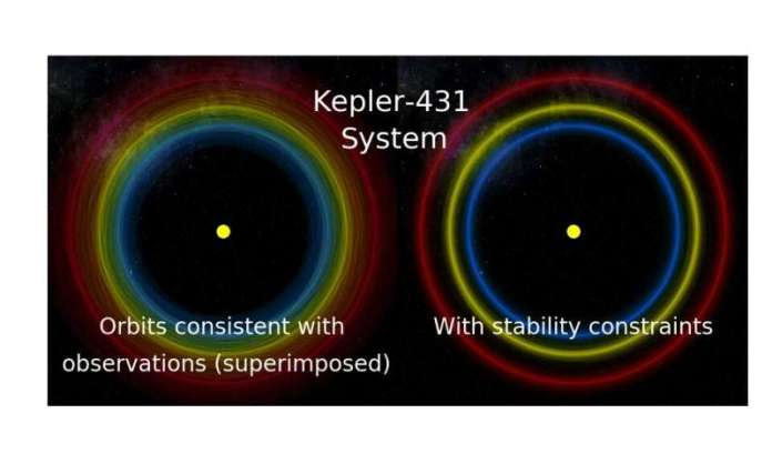 Artificial intelligence predicts which planetary systems will survive