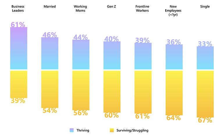 microsoft-wti-thriving-struggling.jpg