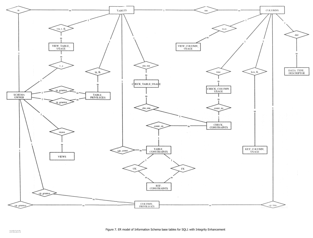 medium resolution of er model of information schema base tables for sql1 with integrity enhancement