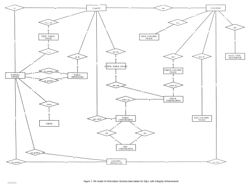 small resolution of er model of information schema base tables for sql1 with integrity enhancement