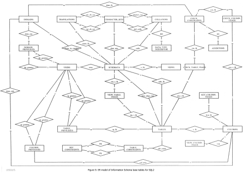 small resolution of er model of information schema base tables for sql2