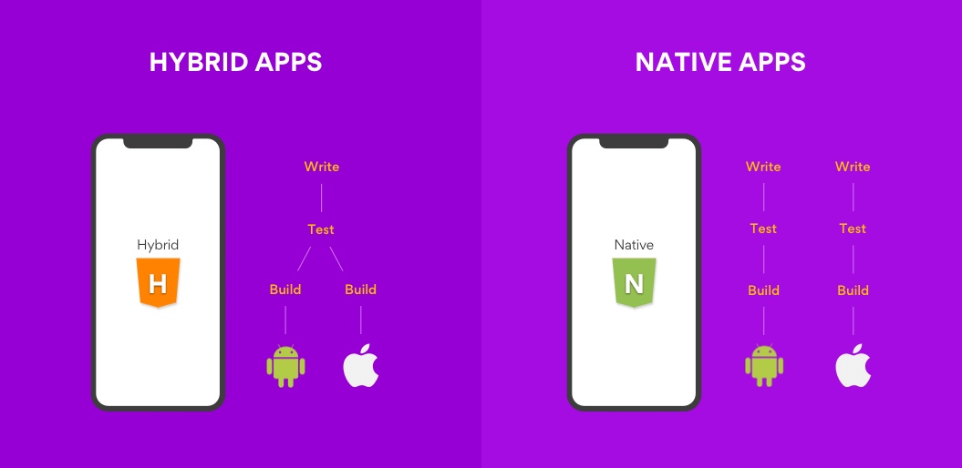 Why hubrid apps are better than native apps