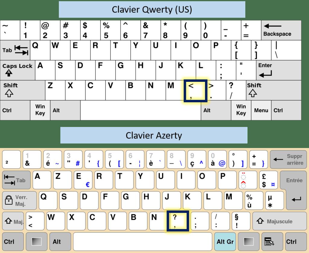 Emplacement des touches entre qwerty et azerty pour réaliser les raccourcis Vi facilement