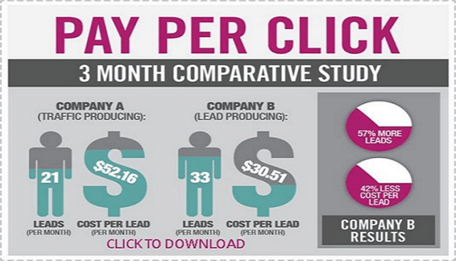 Pay-Per-Click Marketing