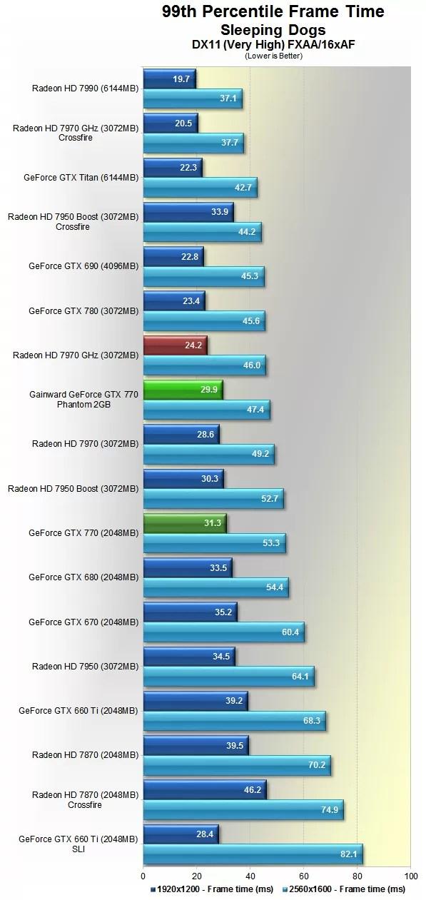 Gainward GeForce GTX 770 Phantom Review | Tech'O'nator