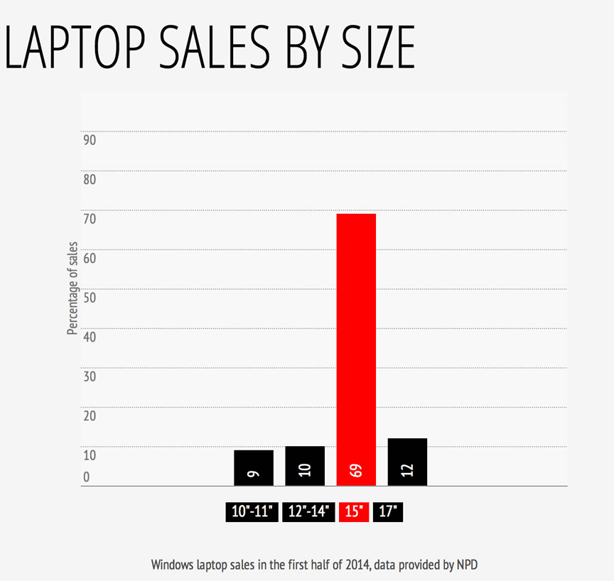 Laptop sales by screen size
