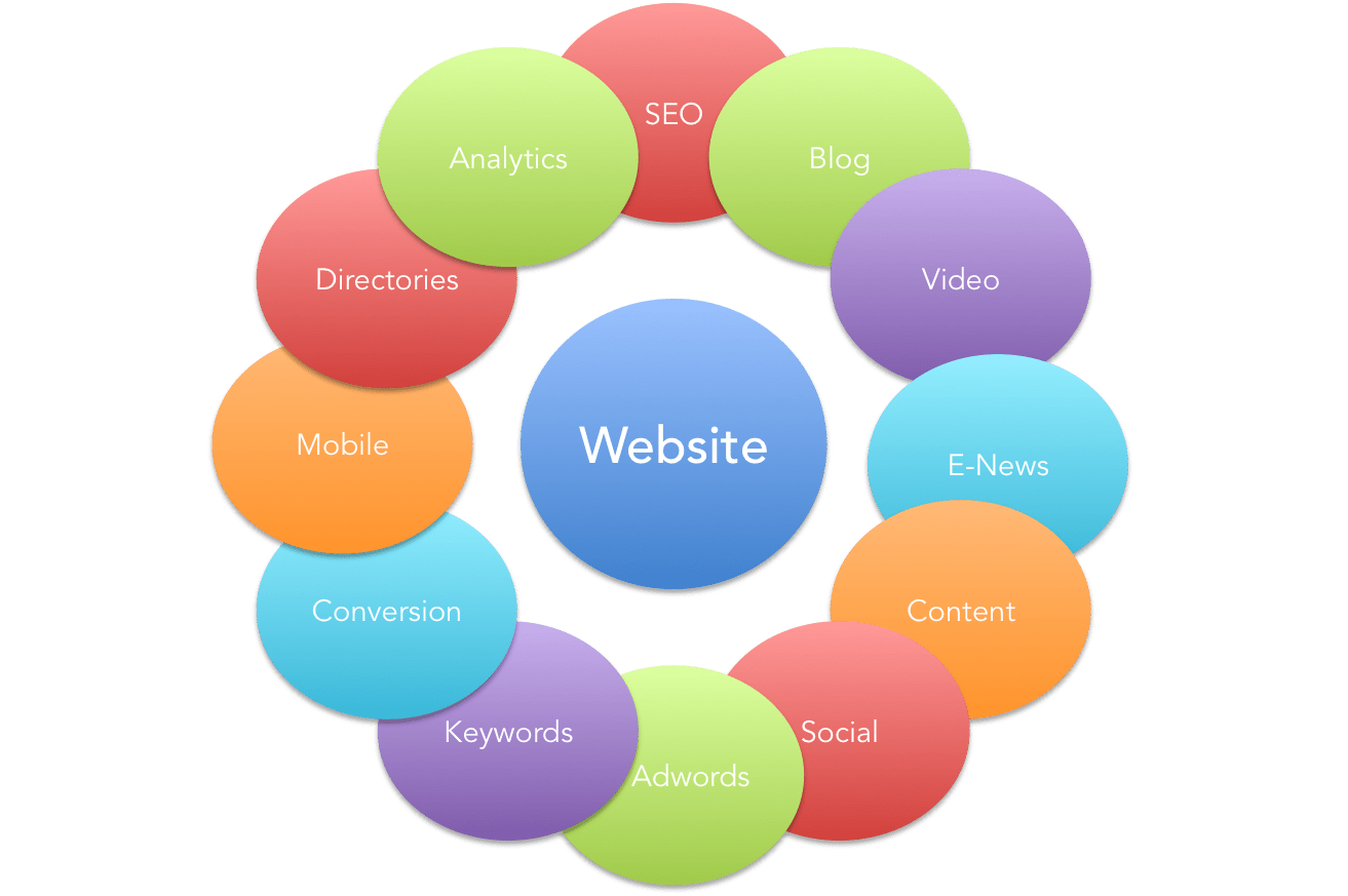 Grab this excellent opportunity and work with us to grow together. Top Best Institute for Digital Marketing Course in Delhi