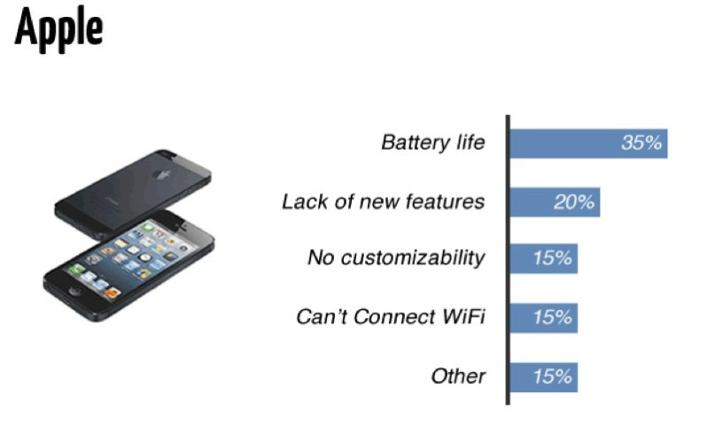 Apple iPhone leads in battery life