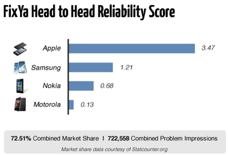 Apple iPhone 5 tops the chart