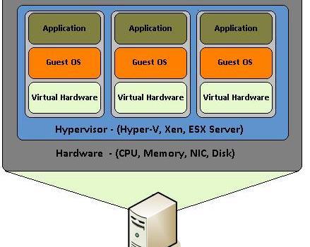 Virtualization explained