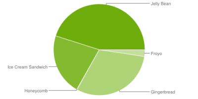 Android fragmentation report by google - 1