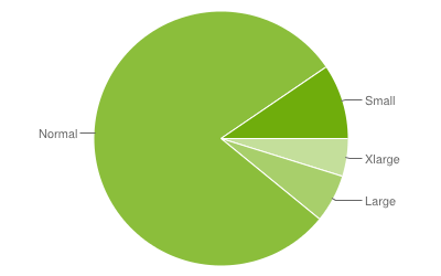 Android fragmentation report by google - 2