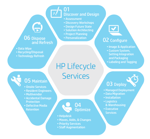 hp_life_cycle_service