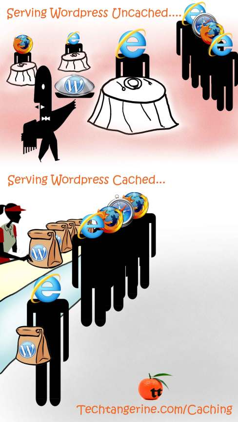 Serving WordPress Cached.