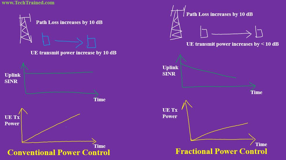Conventional_vs_Fractional_Power_Control