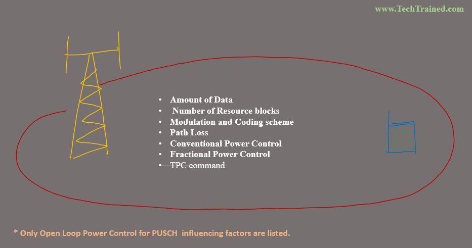 Open_Loop_Power_Control_Factors