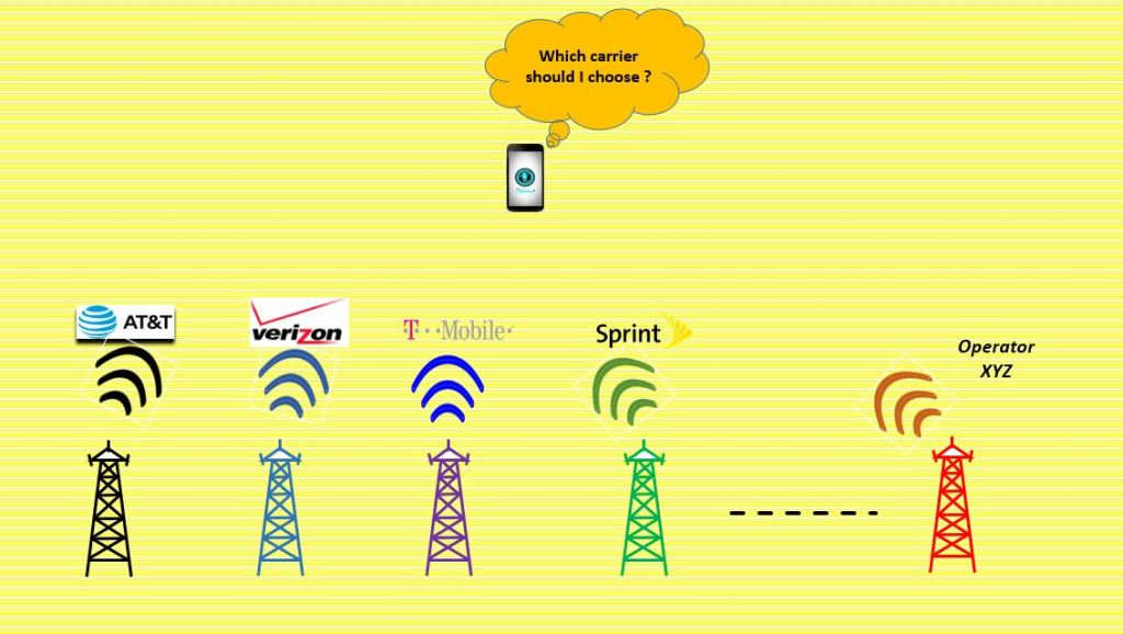 How You Will Your Phone Will Choose Among Att Verizon Sprint T