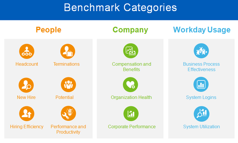 Workday Launches New Features Prism Analytics and Benchmarking, Workday Benchmarking, workday prism analytics, workday prism analytics and benchmark categories, Workday Cloud Platform, workday business intelligence