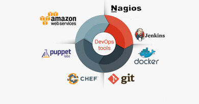How to Choose Appropriate DevOps Tool to increase Efficiency of DevOps, devops tools comparison, How to Choose the Right DevOps Tools, devops tools open source, devops tools list, devops automation tools