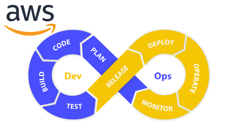 Introduction of Devops on AWS and Tools Available, Four Axes of DevOps, Why AWS for DevOps, Introduction to DevOps on AWS, cloud service platform