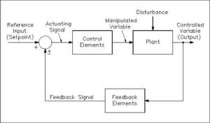 The Basics of Process Control Diagrams » Technology Transfer Services