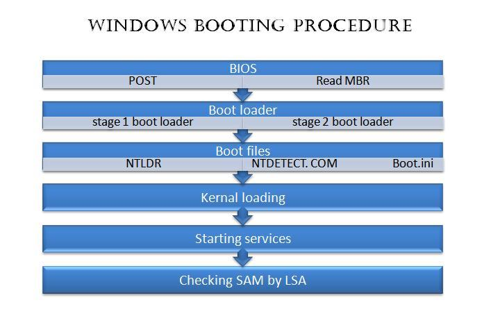 Windows booting procedure