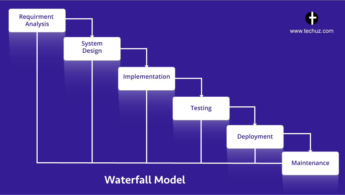 SDLC Methodologies with Pros  Cons  Software Development Lifecycle