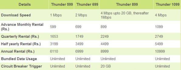 reliance broadband plans