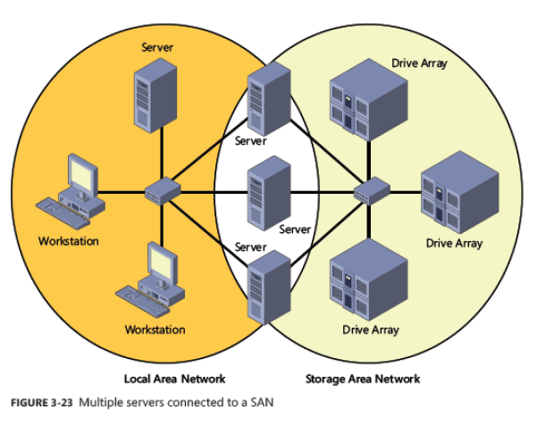 Connecting to storage area network (SAN)