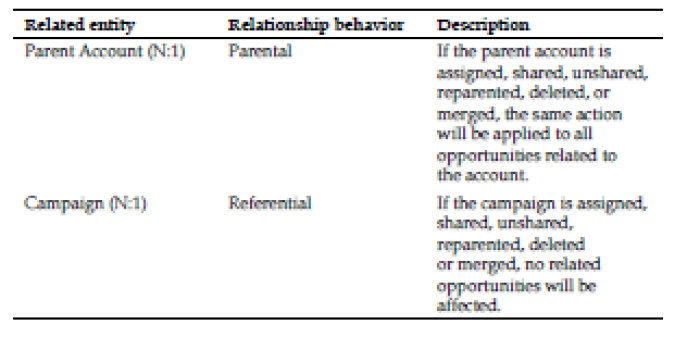 Primary fields lookup values & Relationship behaviors