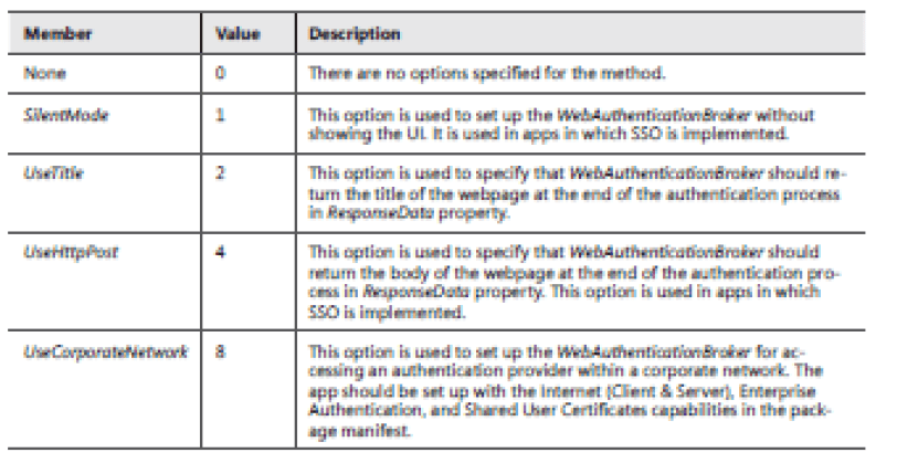 Using the Windows Security Authentication Web namespace