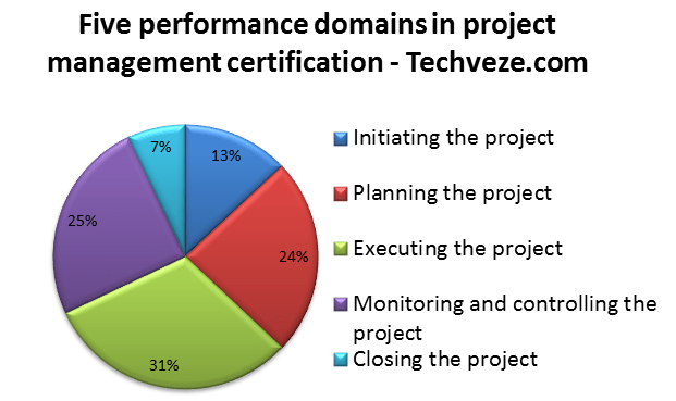 Free Project Management Certification PMP Certification Prep Image 1